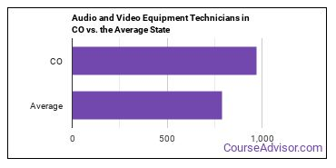 Audio and Video Equipment Technicians in CO vs. the Average State