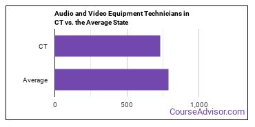 Audio and Video Equipment Technicians in CT vs. the Average State
