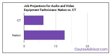 Job Projections for Audio and Video Equipment Technicians: Nation vs. CT