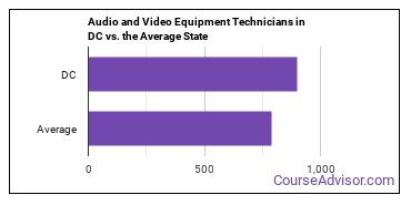 Audio and Video Equipment Technicians in DC vs. the Average State