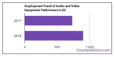 Audio and Video Equipment Technicians in DC Employment Trend