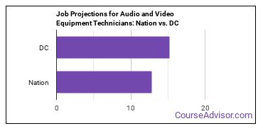 Job Projections for Audio and Video Equipment Technicians: Nation vs. DC