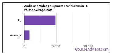 Audio and Video Equipment Technicians in FL vs. the Average State