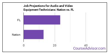 Job Projections for Audio and Video Equipment Technicians: Nation vs. FL
