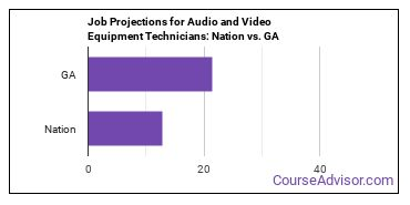 Job Projections for Audio and Video Equipment Technicians: Nation vs. GA