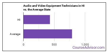 Audio and Video Equipment Technicians in HI vs. the Average State