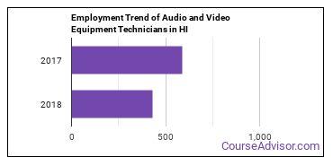 Audio and Video Equipment Technicians in HI Employment Trend