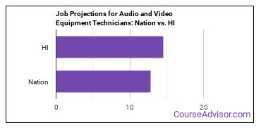 Job Projections for Audio and Video Equipment Technicians: Nation vs. HI