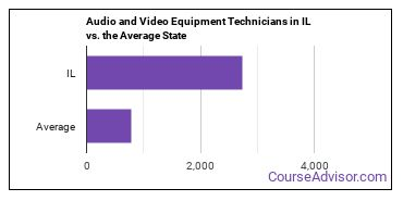 Audio and Video Equipment Technicians in IL vs. the Average State