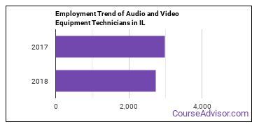 Audio and Video Equipment Technicians in IL Employment Trend