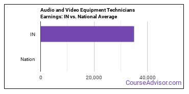 Audio and Video Equipment Technicians Earnings: IN vs. National Average