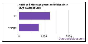 Audio and Video Equipment Technicians in IN vs. the Average State