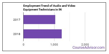 Audio and Video Equipment Technicians in IN Employment Trend