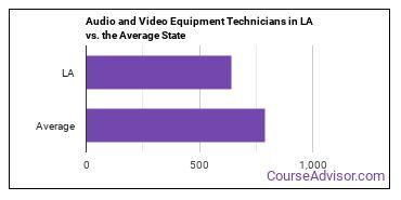 Audio and Video Equipment Technicians in LA vs. the Average State