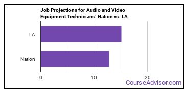 Job Projections for Audio and Video Equipment Technicians: Nation vs. LA
