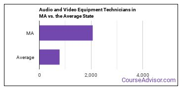 Audio and Video Equipment Technicians in MA vs. the Average State