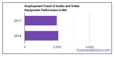 Audio and Video Equipment Technicians in MA Employment Trend
