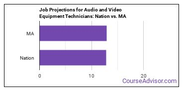 Job Projections for Audio and Video Equipment Technicians: Nation vs. MA