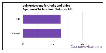 Job Projections for Audio and Video Equipment Technicians: Nation vs. MI