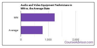 Audio and Video Equipment Technicians in MN vs. the Average State
