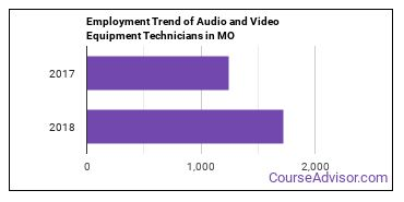 Audio and Video Equipment Technicians in MO Employment Trend