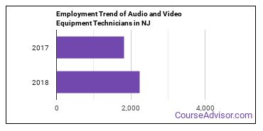 Audio and Video Equipment Technicians in NJ Employment Trend