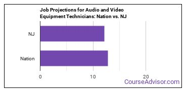 Job Projections for Audio and Video Equipment Technicians: Nation vs. NJ