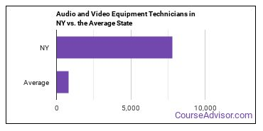 Audio and Video Equipment Technicians in NY vs. the Average State