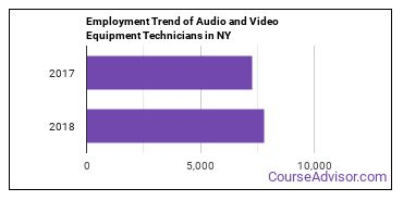 Audio and Video Equipment Technicians in NY Employment Trend
