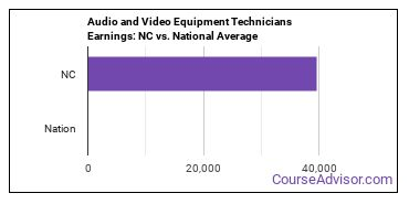 Audio and Video Equipment Technicians Earnings: NC vs. National Average