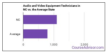 Audio and Video Equipment Technicians in NC vs. the Average State