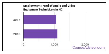 Audio and Video Equipment Technicians in NC Employment Trend
