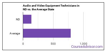 Audio and Video Equipment Technicians in ND vs. the Average State