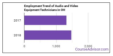 Audio and Video Equipment Technicians in OH Employment Trend