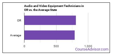 Audio and Video Equipment Technicians in OR vs. the Average State