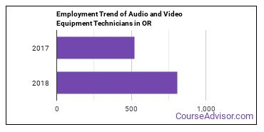 Audio and Video Equipment Technicians in OR Employment Trend