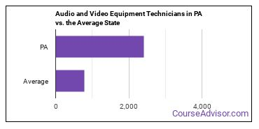 Audio and Video Equipment Technicians in PA vs. the Average State
