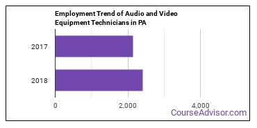 Audio and Video Equipment Technicians in PA Employment Trend