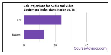 Job Projections for Audio and Video Equipment Technicians: Nation vs. TN