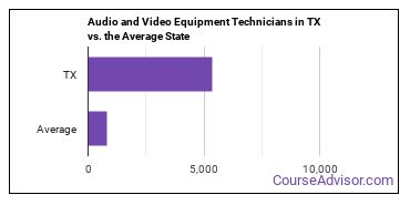 Audio and Video Equipment Technicians in TX vs. the Average State
