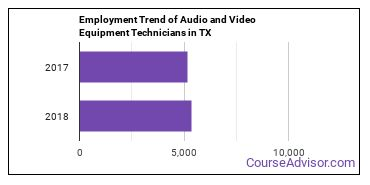 Audio and Video Equipment Technicians in TX Employment Trend