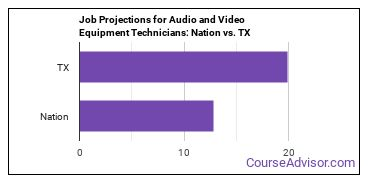 Job Projections for Audio and Video Equipment Technicians: Nation vs. TX