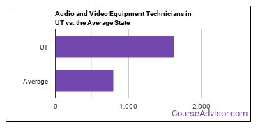 Audio and Video Equipment Technicians in UT vs. the Average State
