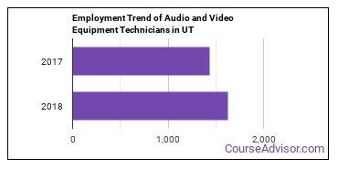 Audio and Video Equipment Technicians in UT Employment Trend