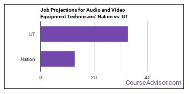 Job Projections for Audio and Video Equipment Technicians: Nation vs. UT