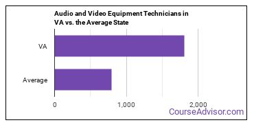 Audio and Video Equipment Technicians in VA vs. the Average State