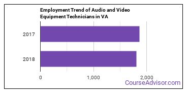 Audio and Video Equipment Technicians in VA Employment Trend