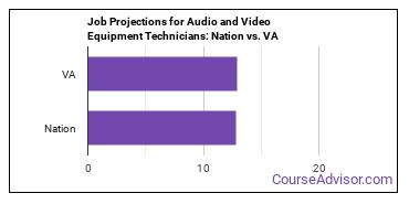 Job Projections for Audio and Video Equipment Technicians: Nation vs. VA