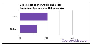 Job Projections for Audio and Video Equipment Technicians: Nation vs. WA
