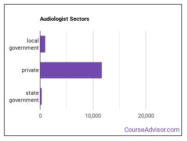 Audiologist Sectors